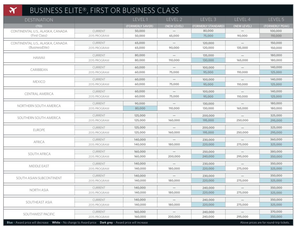 Delta First/Business Class Award Chart